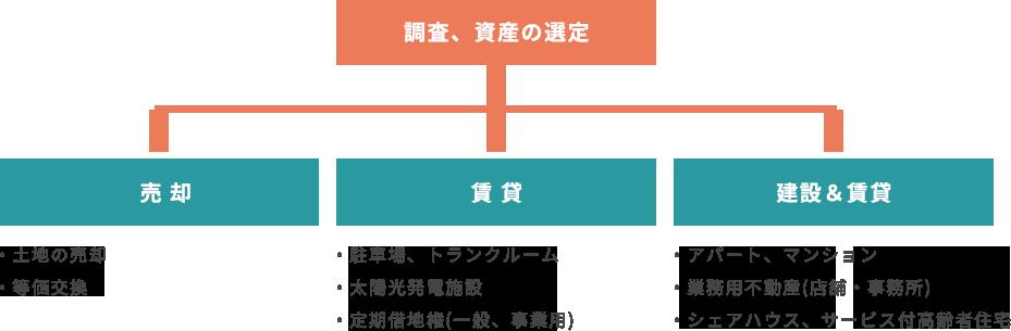 資産選定のモデル